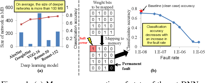Figure 1 for FT-ClipAct: Resilience Analysis of Deep Neural Networks and Improving their Fault Tolerance using Clipped Activation