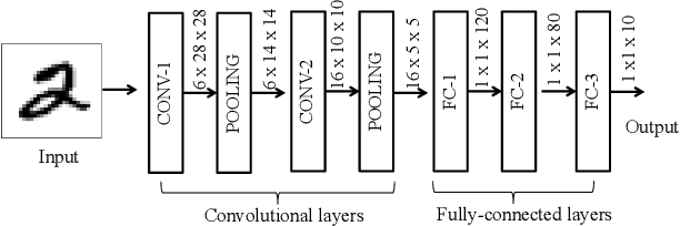 Figure 2 for FT-ClipAct: Resilience Analysis of Deep Neural Networks and Improving their Fault Tolerance using Clipped Activation
