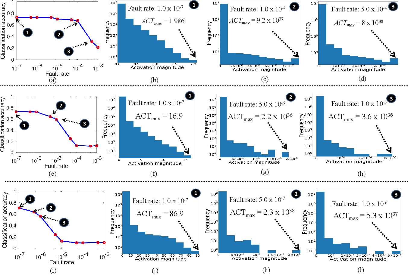 Figure 3 for FT-ClipAct: Resilience Analysis of Deep Neural Networks and Improving their Fault Tolerance using Clipped Activation