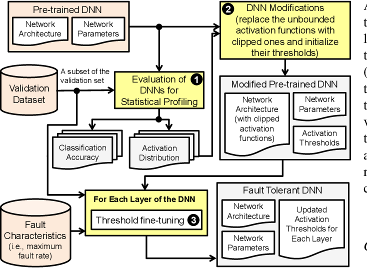 Figure 4 for FT-ClipAct: Resilience Analysis of Deep Neural Networks and Improving their Fault Tolerance using Clipped Activation