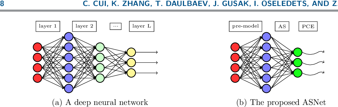 Figure 3 for Active Subspace of Neural Networks: Structural Analysis and Universal Attacks