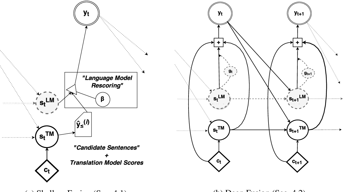 Figure 1 for On Using Monolingual Corpora in Neural Machine Translation