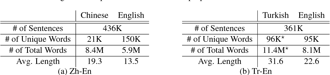 Figure 2 for On Using Monolingual Corpora in Neural Machine Translation