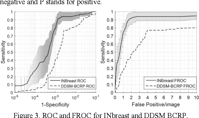 Figure 3. ROC and FROC for INbreast and DDSM BCRP.