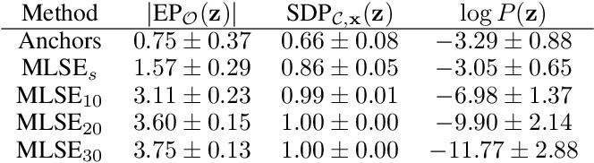 Figure 2 for Probabilistic Sufficient Explanations