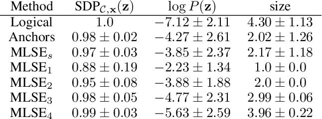 Figure 4 for Probabilistic Sufficient Explanations