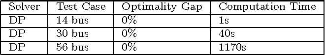 Figure 4 for Graphical Models for Optimal Power Flow