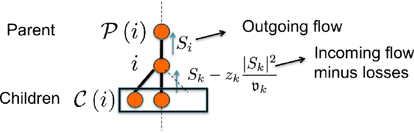Figure 1 for Graphical Models for Optimal Power Flow