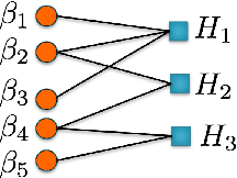 Figure 3 for Graphical Models for Optimal Power Flow
