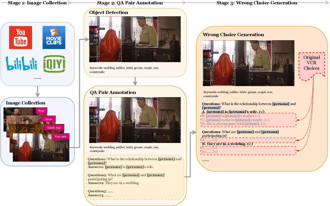 Figure 3 for Broaden the Vision: Geo-Diverse Visual Commonsense Reasoning