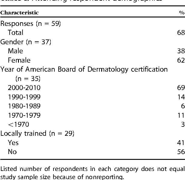 A survey assessment of the recognition and treatment of