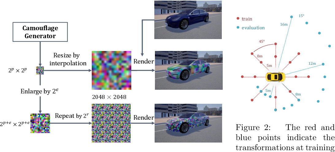 Figure 2 for Physical Adversarial Attack on Vehicle Detector in the Carla Simulator