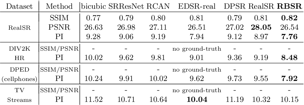 Figure 2 for Benefitting from Bicubically Down-Sampled Images for Learning Real-World Image Super-Resolution