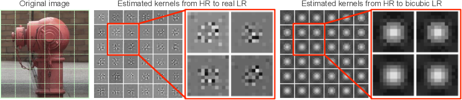 Figure 3 for Benefitting from Bicubically Down-Sampled Images for Learning Real-World Image Super-Resolution