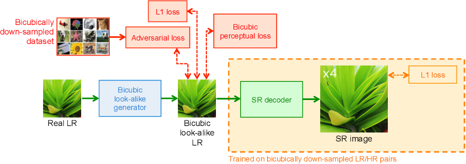 Figure 4 for Benefitting from Bicubically Down-Sampled Images for Learning Real-World Image Super-Resolution