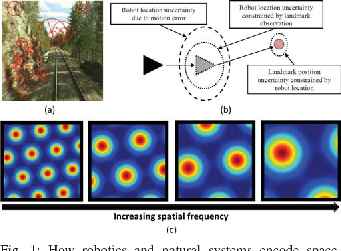 Figure 1 for Deja vu: Scalable Place Recognition Using Mutually Supportive Feature Frequencies