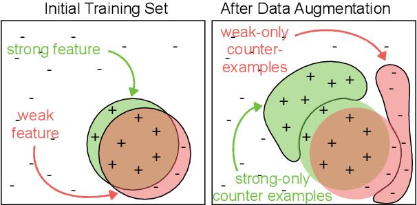 Figure 1 for When does data augmentation help generalization in NLP?