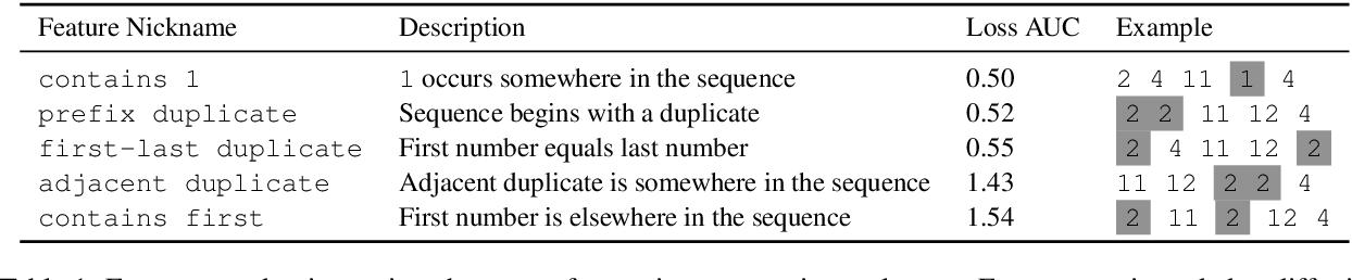 Figure 2 for When does data augmentation help generalization in NLP?