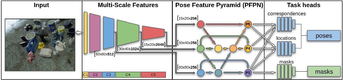 Figure 3 for PyraPose: Feature Pyramids for Fast and Accurate Object Pose Estimation under Domain Shift
