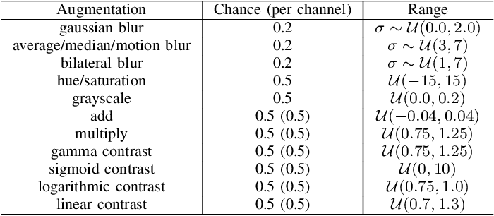 Figure 2 for PyraPose: Feature Pyramids for Fast and Accurate Object Pose Estimation under Domain Shift