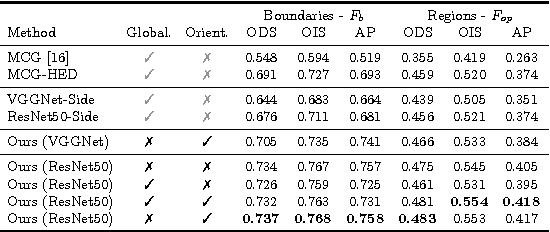 Figure 2 for Convolutional Oriented Boundaries