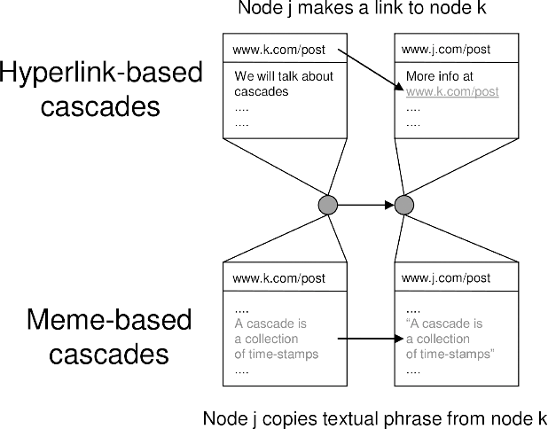 Figure 4 for Inferring Networks of Diffusion and Influence