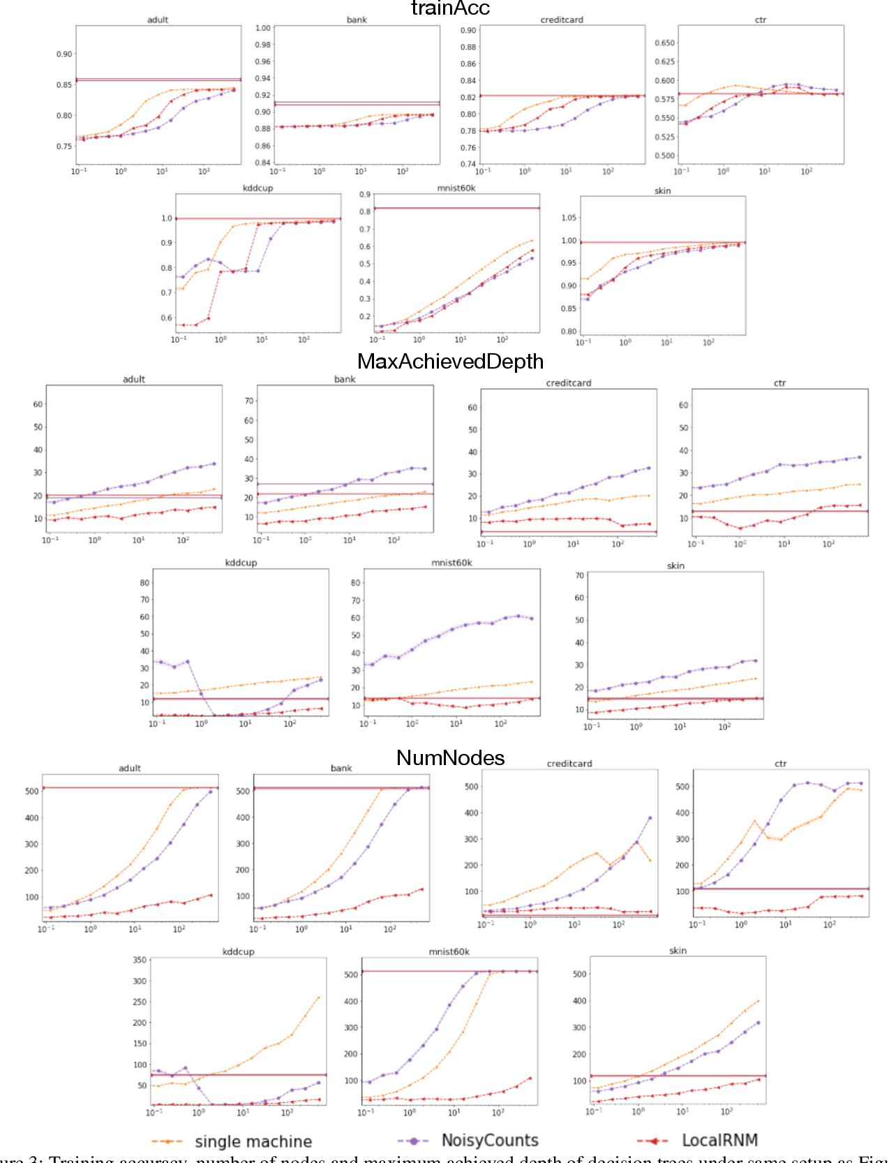 Figure 3 for Scalable and Provably Accurate Algorithms for Differentially Private Distributed Decision Tree Learning