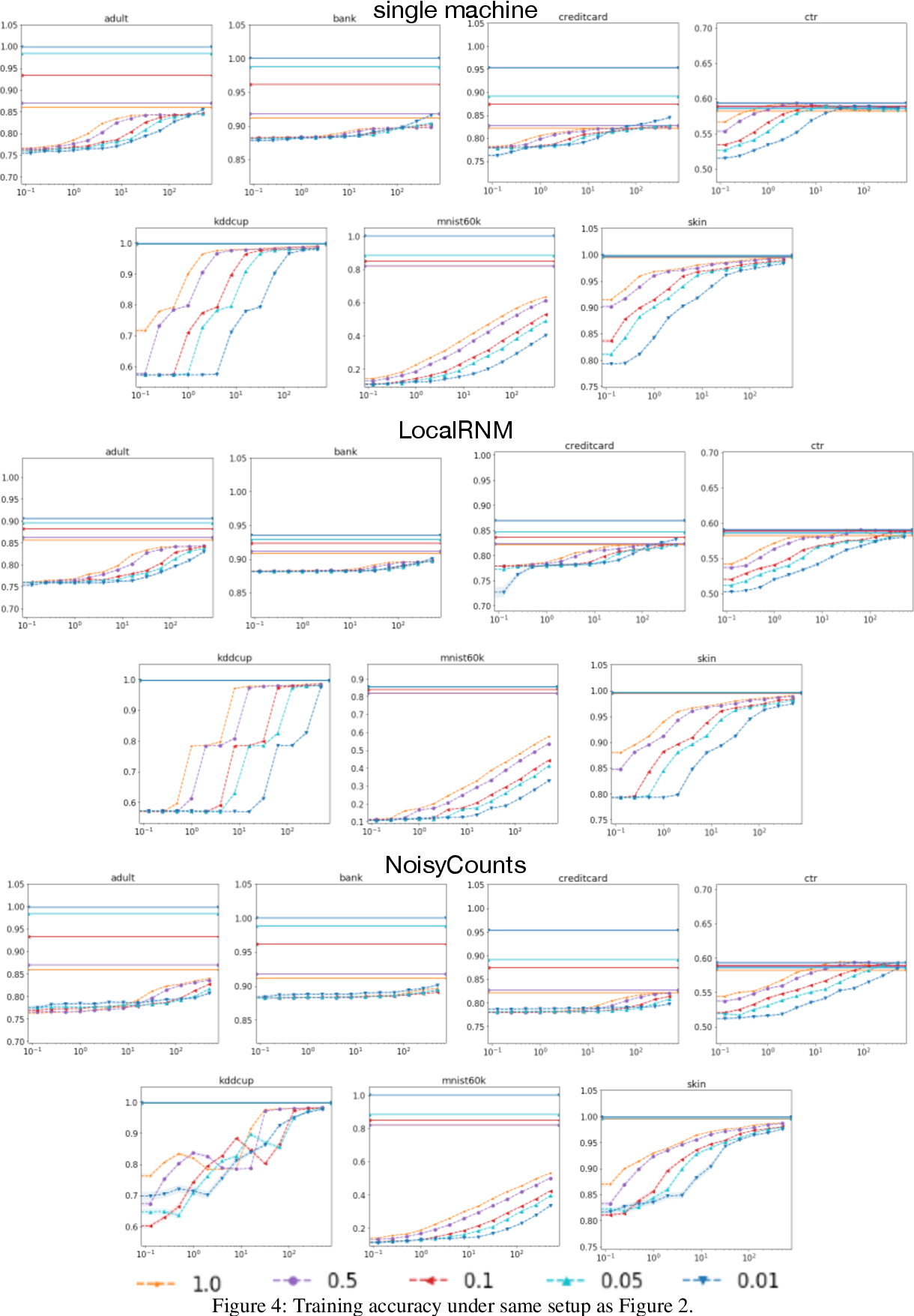 Figure 4 for Scalable and Provably Accurate Algorithms for Differentially Private Distributed Decision Tree Learning