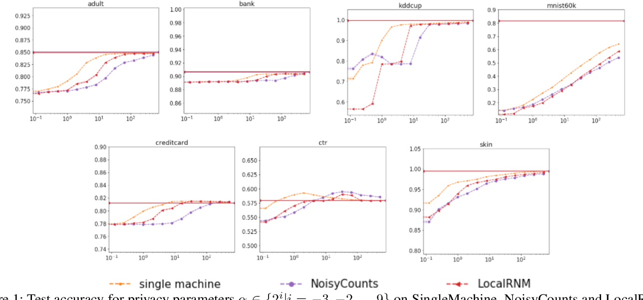 Figure 1 for Scalable and Provably Accurate Algorithms for Differentially Private Distributed Decision Tree Learning