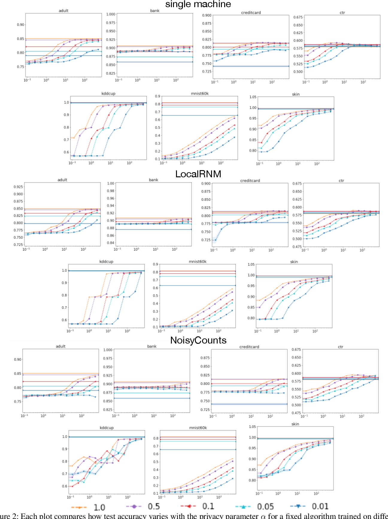 Figure 2 for Scalable and Provably Accurate Algorithms for Differentially Private Distributed Decision Tree Learning