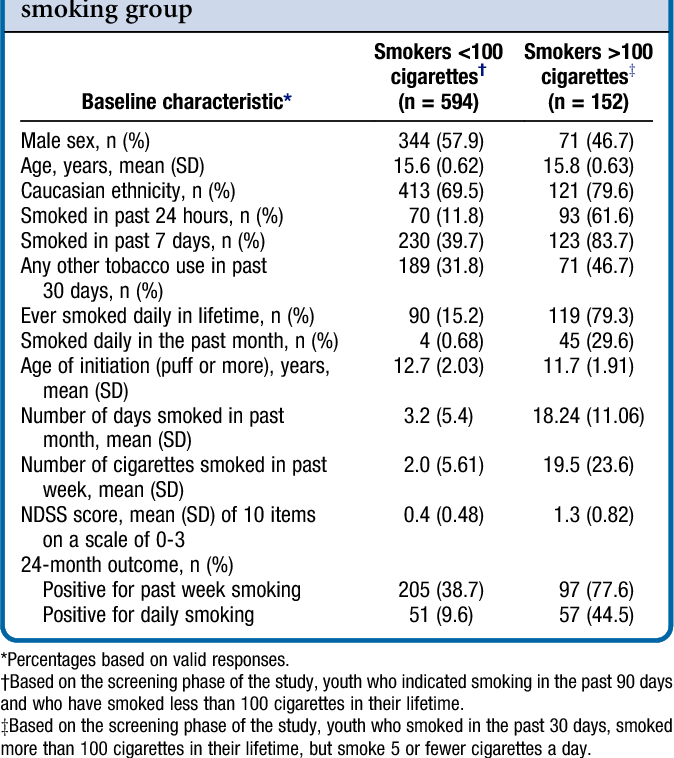 Table I. Demographic and smoking characteristics by smoking group