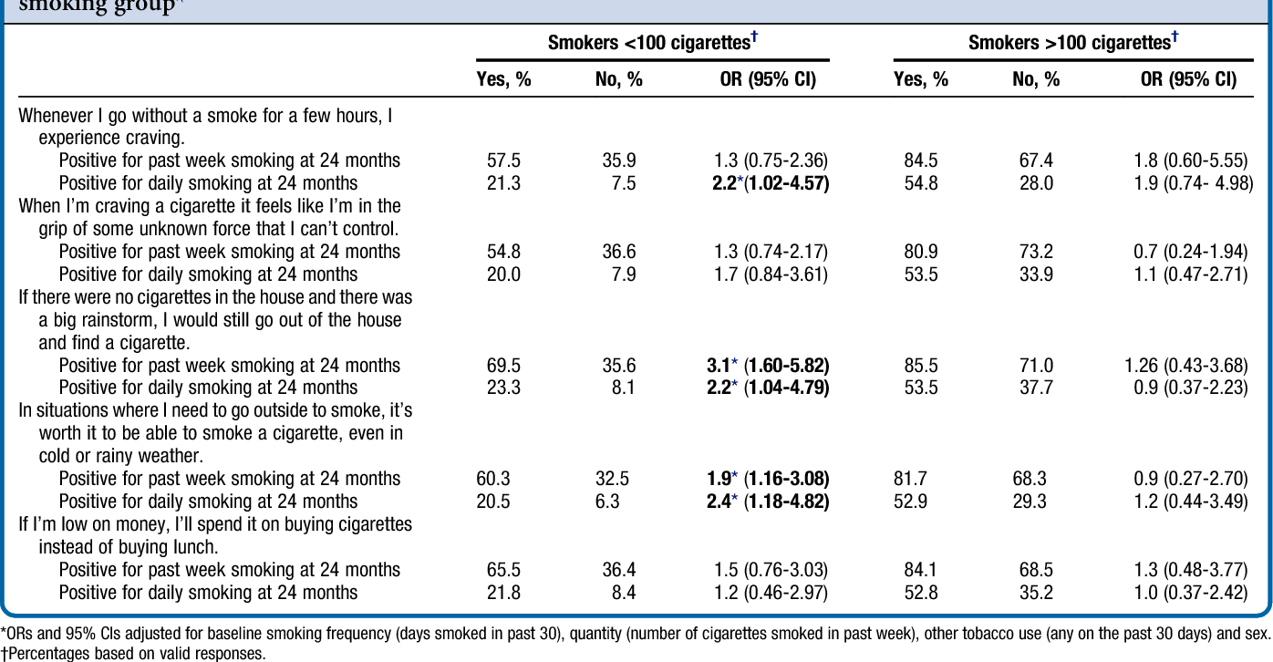 Table III. Association between baseline nicotine dependence symptoms and smoking at the 24-month follow-up by smoking group*