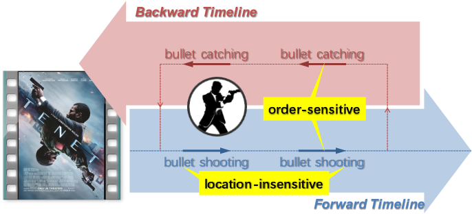 Figure 1 for Action Shuffling for Weakly Supervised Temporal Localization