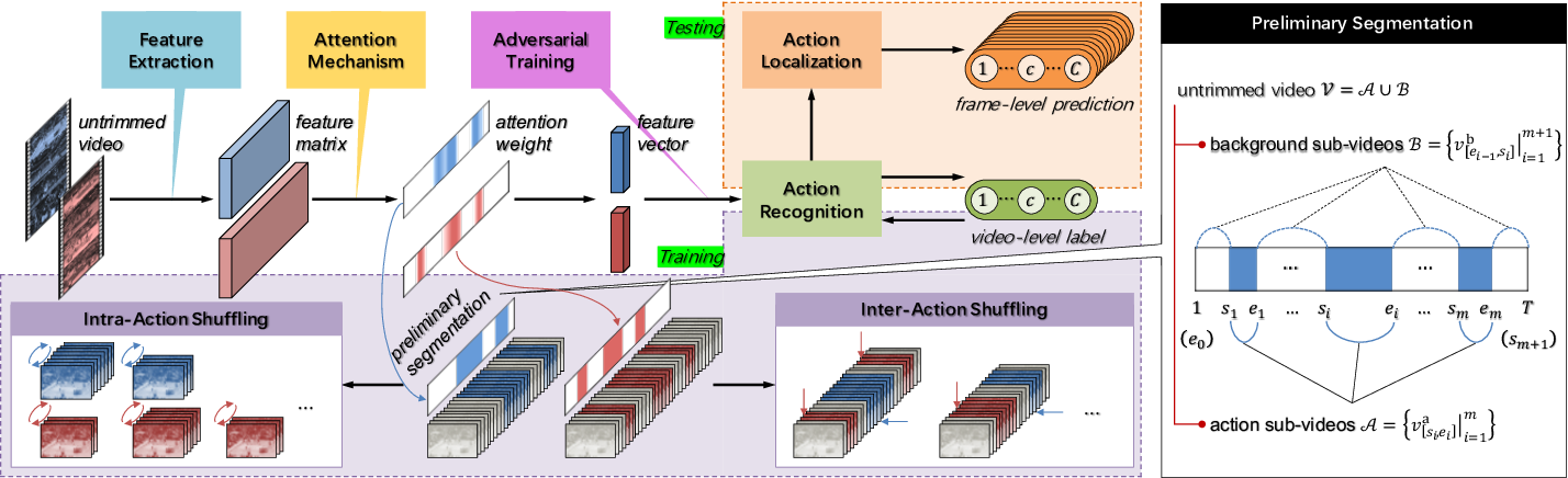 Figure 2 for Action Shuffling for Weakly Supervised Temporal Localization