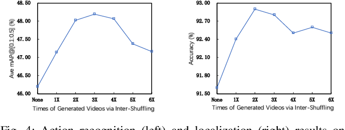 Figure 4 for Action Shuffling for Weakly Supervised Temporal Localization