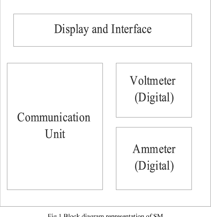 Design of smart meter for smart grid application through true time figure 1 ccuart Gallery