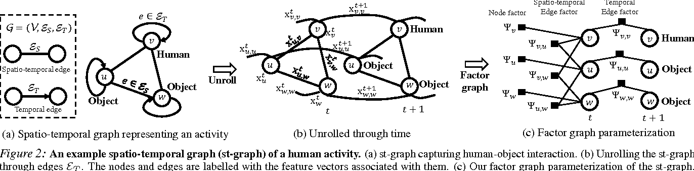 Figure 3 for Structural-RNN: Deep Learning on Spatio-Temporal Graphs