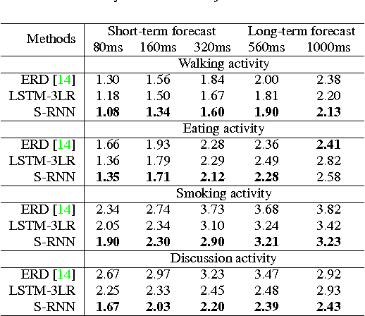 Figure 2 for Structural-RNN: Deep Learning on Spatio-Temporal Graphs
