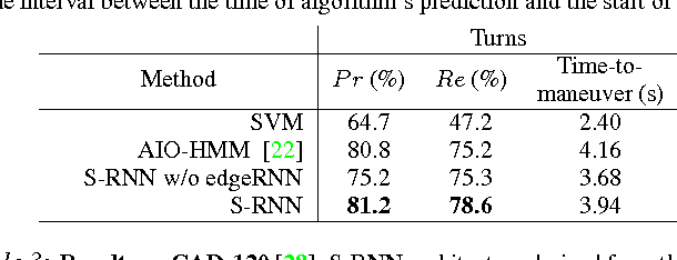 Figure 4 for Structural-RNN: Deep Learning on Spatio-Temporal Graphs