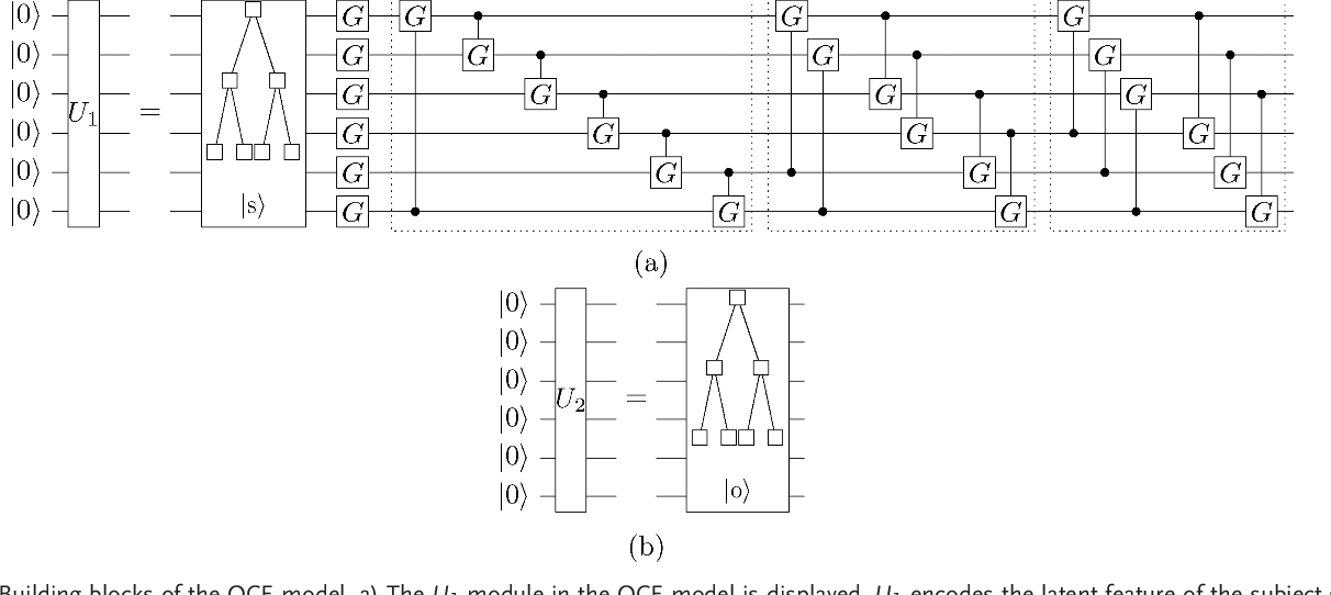 Figure 3 for Variational Quantum Circuit Model for Knowledge Graphs Embedding