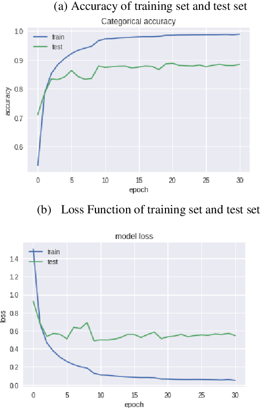 Figure 1 for Multi-layer Attention Mechanism for Speech Keyword Recognition