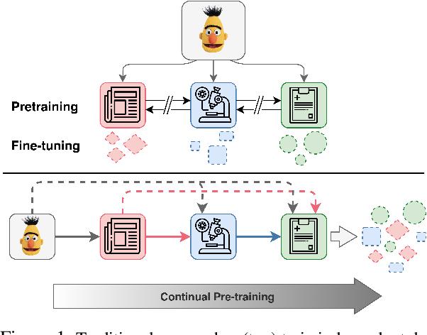 Figure 1 for An Empirical Investigation Towards Efficient Multi-Domain Language Model Pre-training
