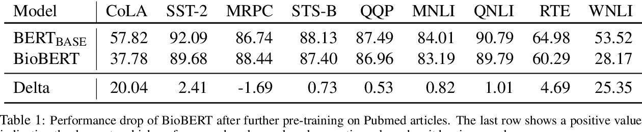 Figure 2 for An Empirical Investigation Towards Efficient Multi-Domain Language Model Pre-training