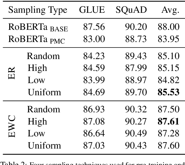 Figure 3 for An Empirical Investigation Towards Efficient Multi-Domain Language Model Pre-training