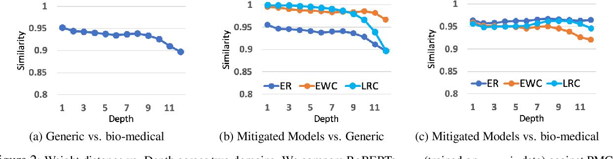 Figure 4 for An Empirical Investigation Towards Efficient Multi-Domain Language Model Pre-training