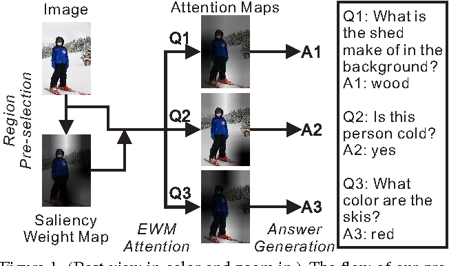 Figure 1 for Task-driven Visual Saliency and Attention-based Visual Question Answering
