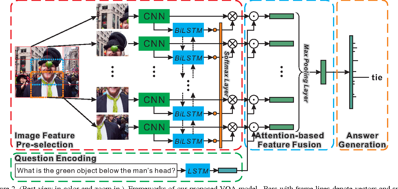 Figure 3 for Task-driven Visual Saliency and Attention-based Visual Question Answering