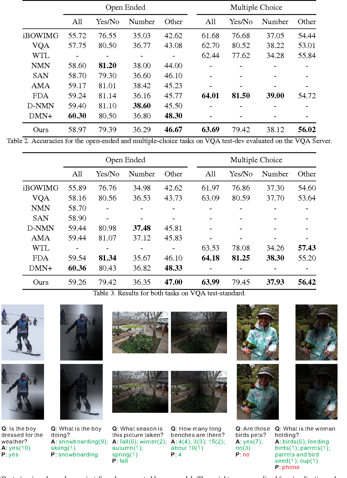Figure 4 for Task-driven Visual Saliency and Attention-based Visual Question Answering