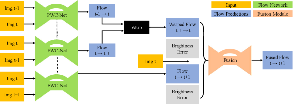 Figure 3 for A Fusion Approach for Multi-Frame Optical Flow Estimation