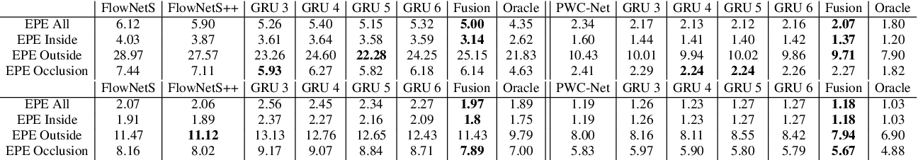 Figure 2 for A Fusion Approach for Multi-Frame Optical Flow Estimation